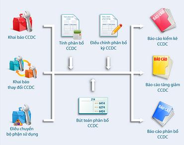 Hạch toán CCDC